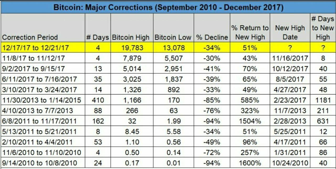 Самые крупные коррекции в истории биткоина с 2010 по декабрь 2017 года