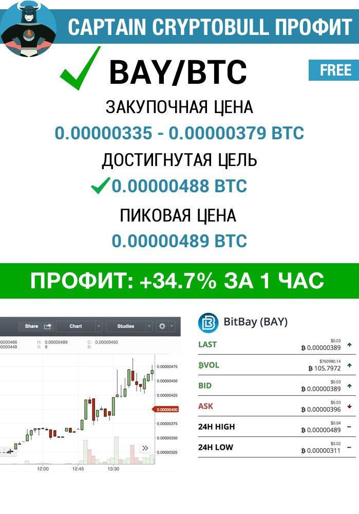 CryptoBull сигналы - телеграм-канал о криптовалютной торговле