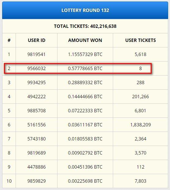 Лотерея на биткоин-кране Freebitco.in